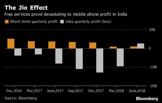 How India's Richest Man Shook Up Its Phone Industry, in Charts