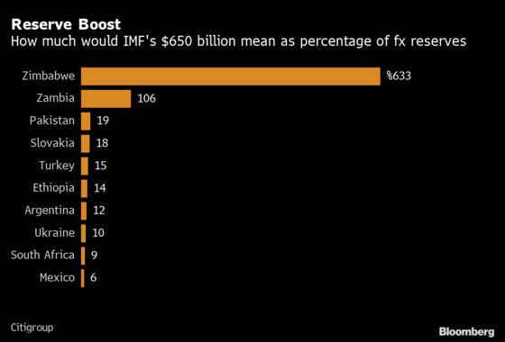 $230 Billion IMF Windfall Lures Investors Into Riskiest Debt Markets