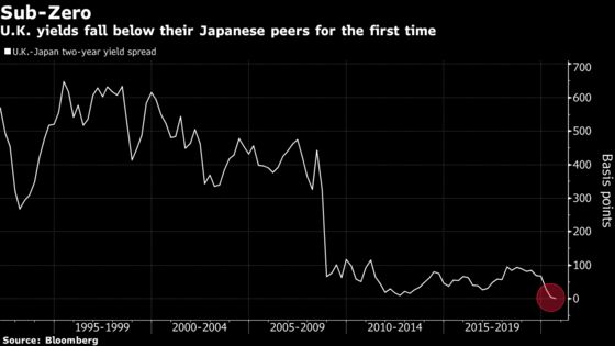 U.K.'s Two-Year Bonds Yield Less Than Japan's for the First Time