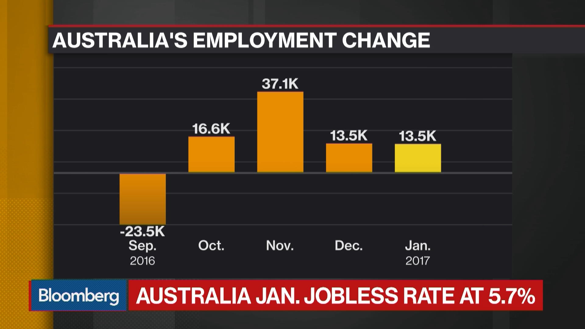 unemployment australia In 2017, unemployment rate for australia was 56 % unemployment rate of australia fell gradually from 77 % in 1998 to 56 % in 2017 unemployment rate can be defined by either the national definition, the ilo harmonized definition, or the oecd harmonized definition the oecd harmonized.