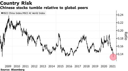 Chinese stocks tumble relative to global peers