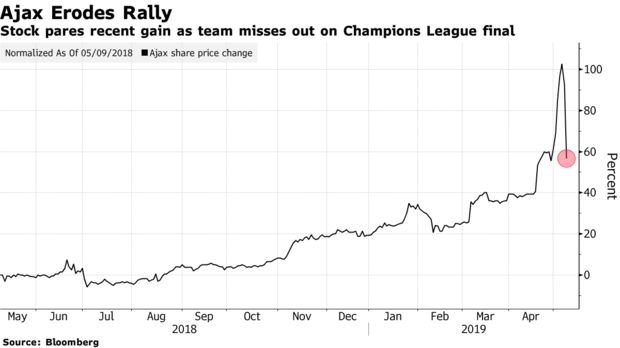 Stock pares recent gain as team misses out on Champions League final