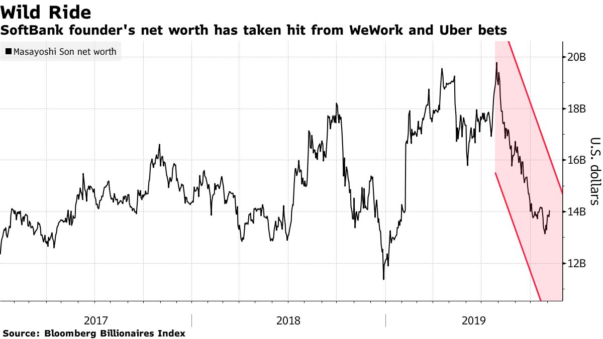 SoftBank впервые за 14 лет провел убыточный квартал