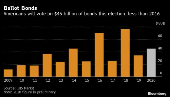 Voters Will Consider $45 Billion of Bond Proposals in Election
