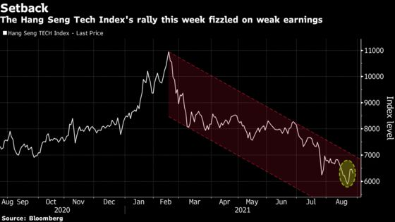 China Tech Selloff Accelerates as Weak Earnings Spook Investors