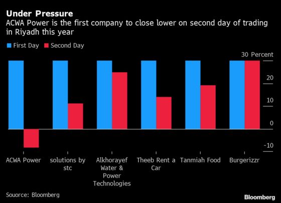 Biggest Saudi Listing Since Aramco Slumps on Second Trading Day