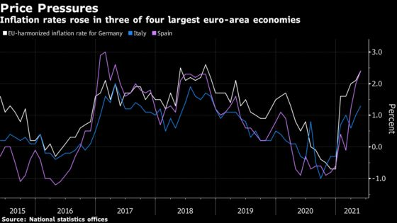 German Inflation Climbs to Highest Since 2018 as Lockdown Eases