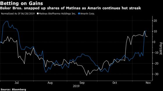 BakerBros. Makes Another Fish Oil Bet After Scoring With Amarin Boom