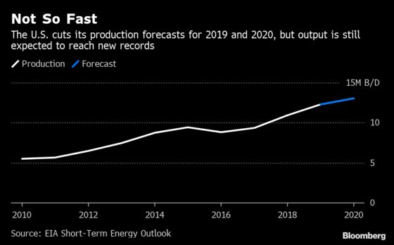 U.S. Cuts Oil Production Forecast for the First Time in 6 Months