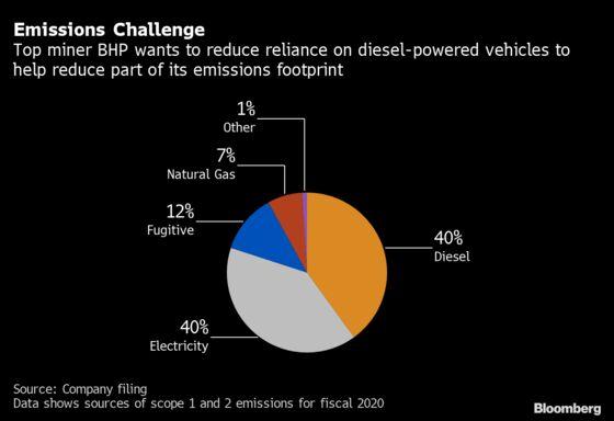 BHP Turns to Electric Pickups as Miners Seek Emissions Cuts