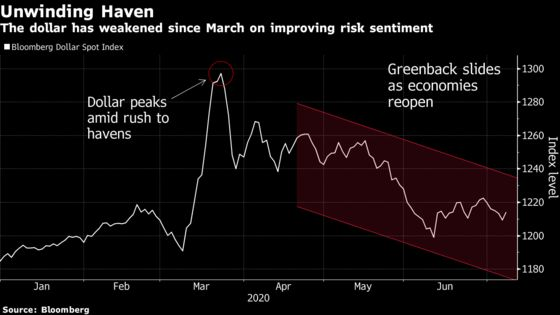 Wall Street Is Pessimistic About the Dollar