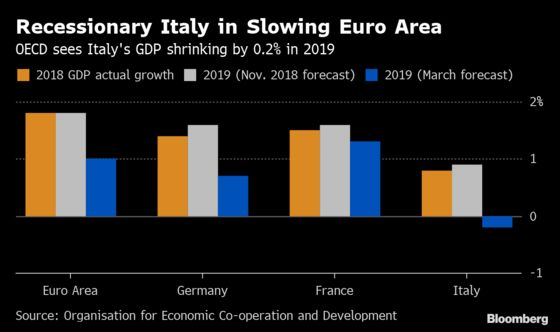 Italian Economy May Have Worst Year Since 2013, OECD Says