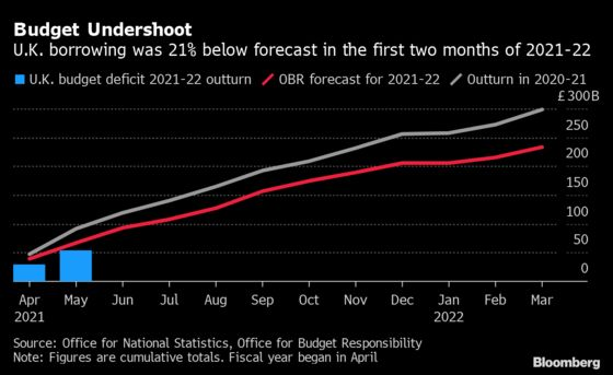 U.K. Borrowing Falls More Than Expected as Economy Rebounds