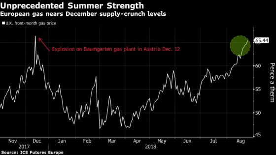 Europe's Unprecedented Natural Gas Rally Drives Up Power