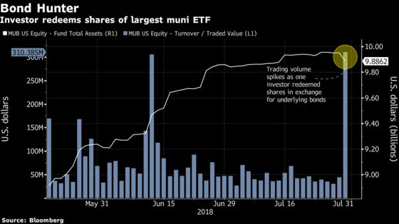 Muni Investor Redeems Bond ETF Amid Summer Supply Drought