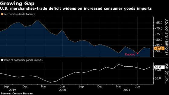 U.S. Merchandise-Trade Gap Grows as Consumer-Goods Imports Rise