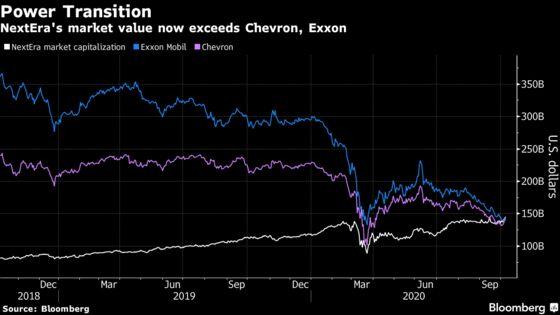 NextEra Now More Valuable Than Exxon as Clean Power Eclipses Oil