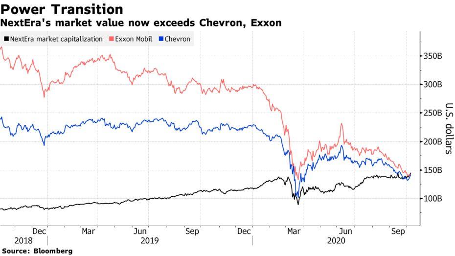 NextEra's market value now exceeds Chevron, Exxon