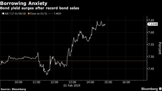 Record Debt Sales Push Indian Bonds to Worst Day Since May