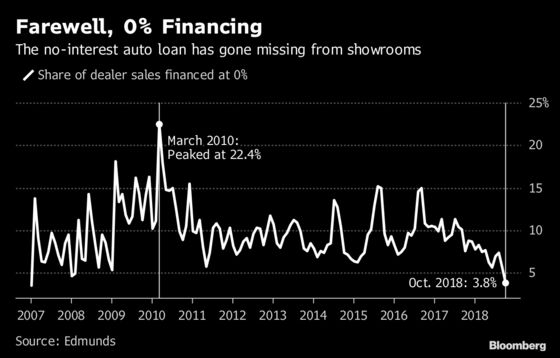 Black Friday Is Breathing Life Back Into the 0% Auto Loan