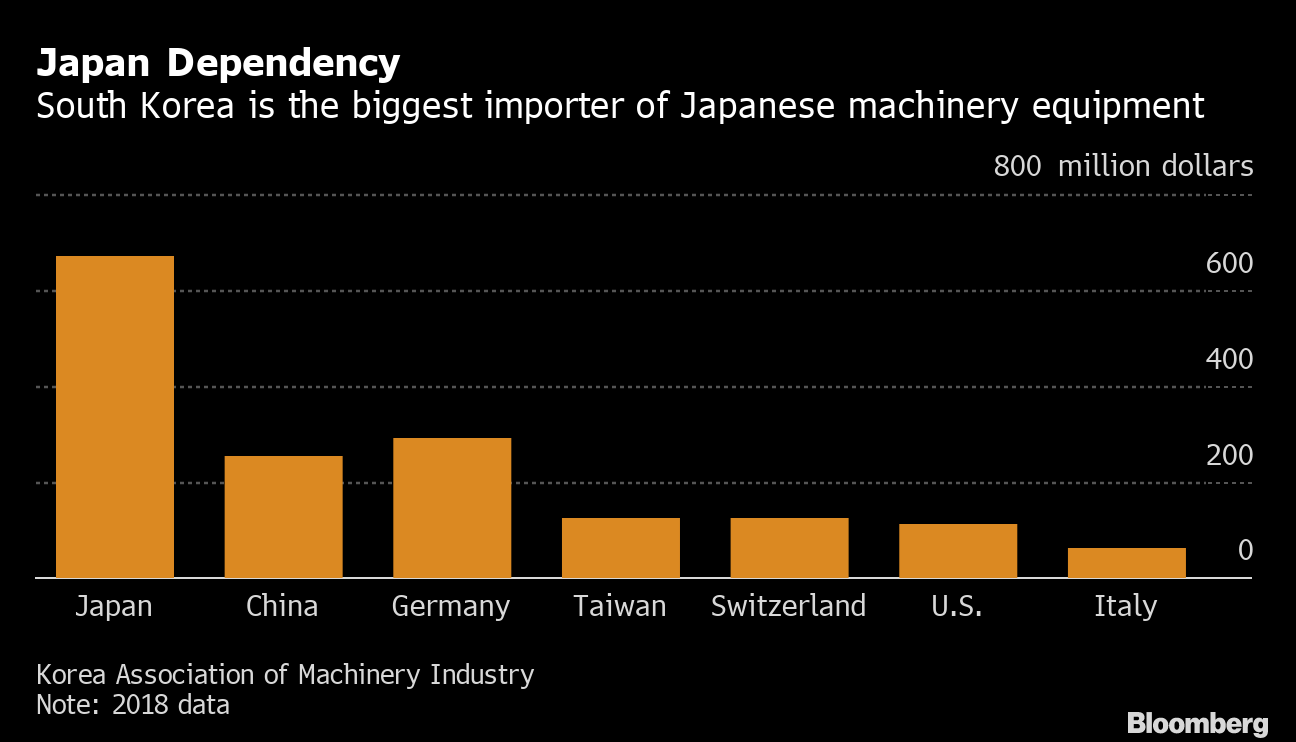 Japan-South Korea Trade Conflict May Claim CNC Makers - Bloomberg