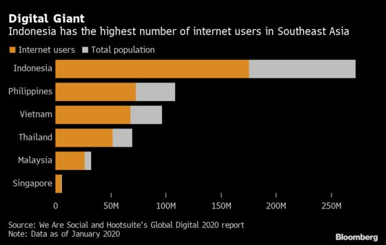 Tech Giants Target Indonesia's 83 Million Who Lack Bank Access