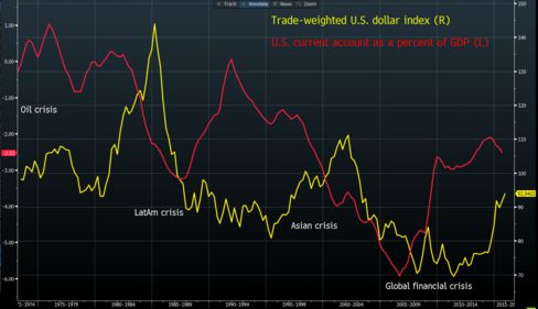 Improving U.S. Current Account and Stronger Dollar Spell Trouble