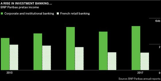 French Banking Giant Is Looking Like 'the JPMorgan of Europe'