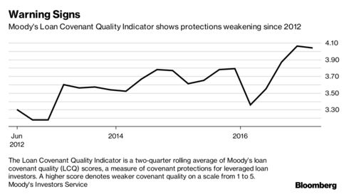 Safety Becomes Stigma As Leveraged Loans Cut Out Covenants Bloomberg