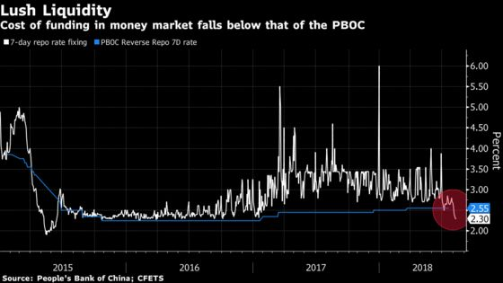 China's Upside-Down Money Market Tests the PBOC's Role