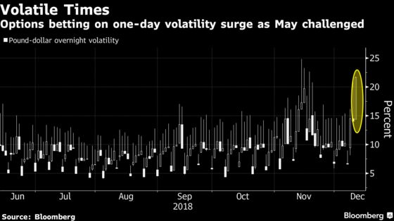 Pound Traders Are Betting on May to Survive