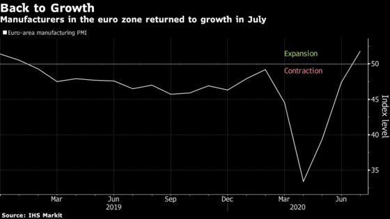 Euro-Area Factories Returned to Growth Amid Severe Jobs Cuts
