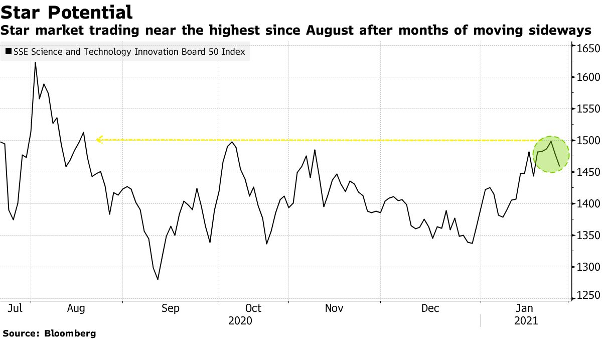 Star market trading near the highest since August after months of moving sideways