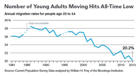 Number of Young Adults Moving Hits All-Time Low