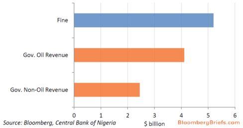 Nigeria's second-quarter revenue