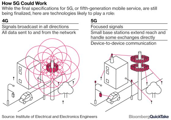 What a Chinese Mobile Megamerger Would Mean for the 5G Race