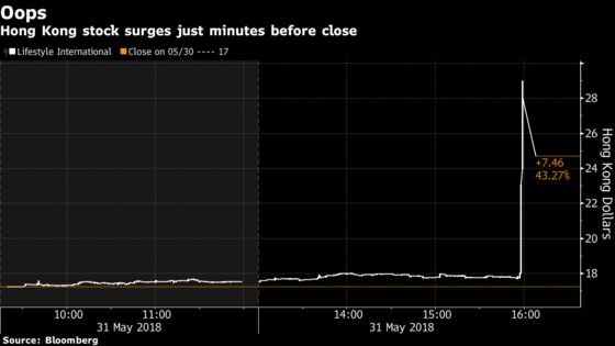 Hong Kong Stock Jumps 63% in Final Minutes Before MSCI Inclusion