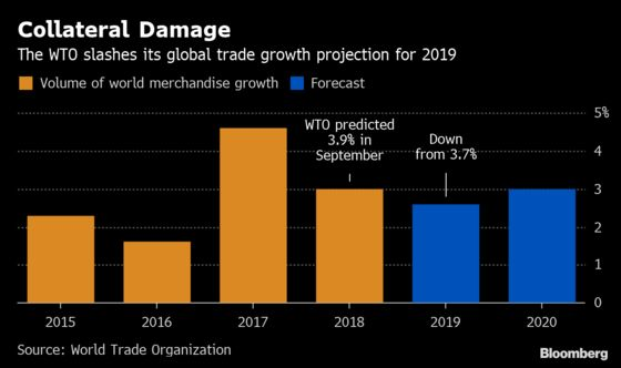 Tariff War Will Hammer Global Trade Growth This Year, WTO Says