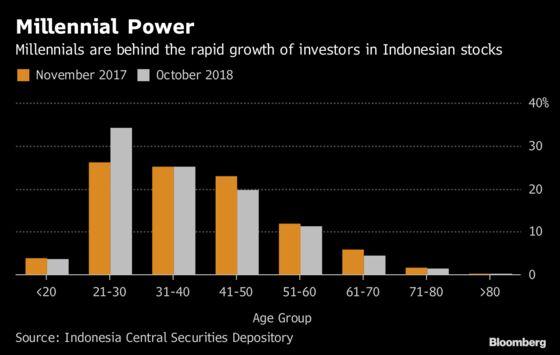 Millennials Are the Biggest Investors inIndonesian Stocks