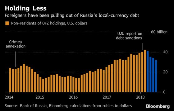 Russia's Bulwark Against a 'Nuclear' Debt Option Is Showing Strain