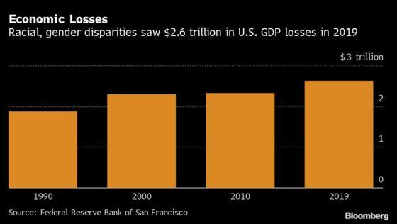 Fed Finds Race, Gender Disparities Cut U.S. GDP by $2.6 Trillion