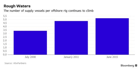 The number of supply vessels per offshore rig continues to climb