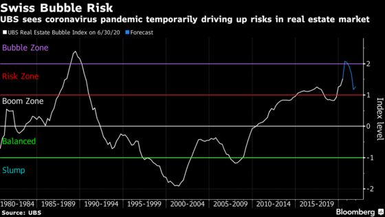The Pandemic Is Set to Temporarily Raise Swiss Property Bubble Risks