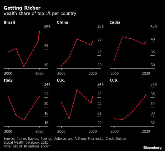 Where the World's Richest 1% Are Gaining Wealth the Fastest