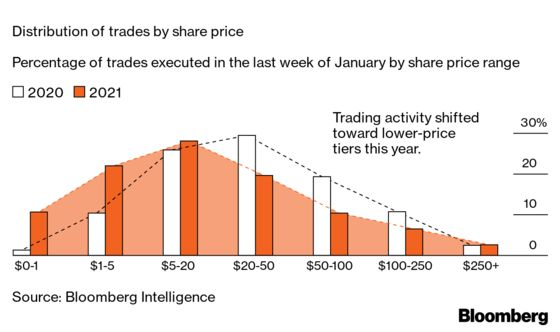 How Kitchen Table Trading Changed the Face of Markets