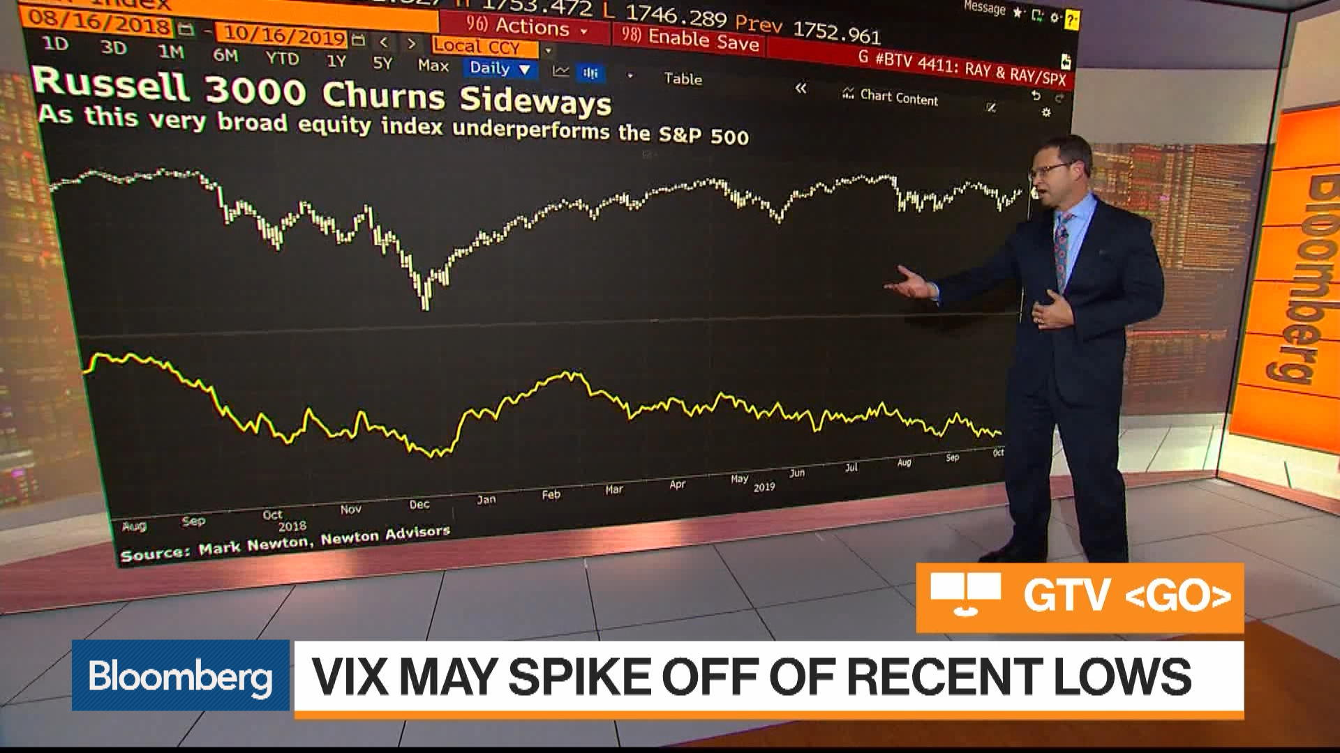 Russell 3000, VIX: Must-See Charts From Mark Newton