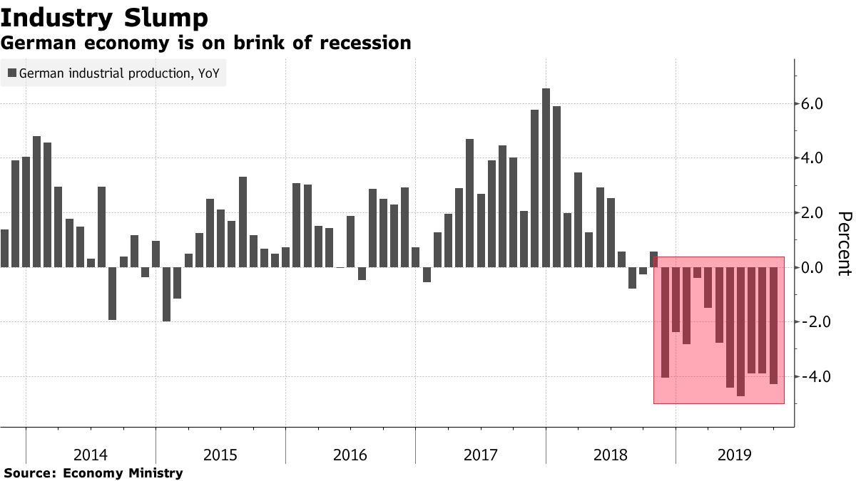 German economy is on brink of recession
