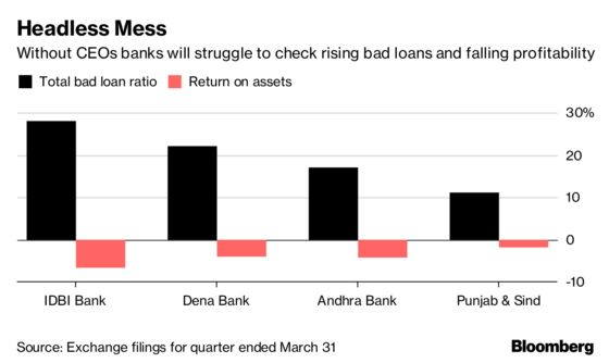 Just When They Need Leaders, Indian State Banks Are Headless