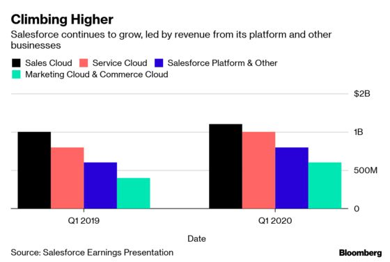 Salesforce Projects Revenue Showing Continued Strong Growth