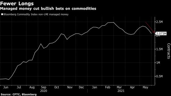 Hedge Funds Keep Cutting Bullish Wagers on Commodities